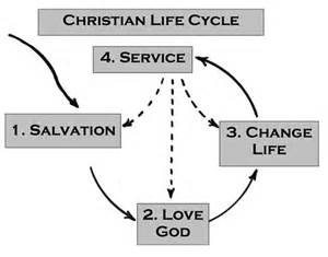 christian-life-cycle